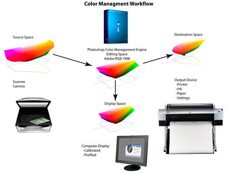 <color management workflow>